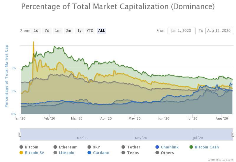 سهم ارزهای دیجیتال از مجموع ارزش بازار ارزهای دیجیتال