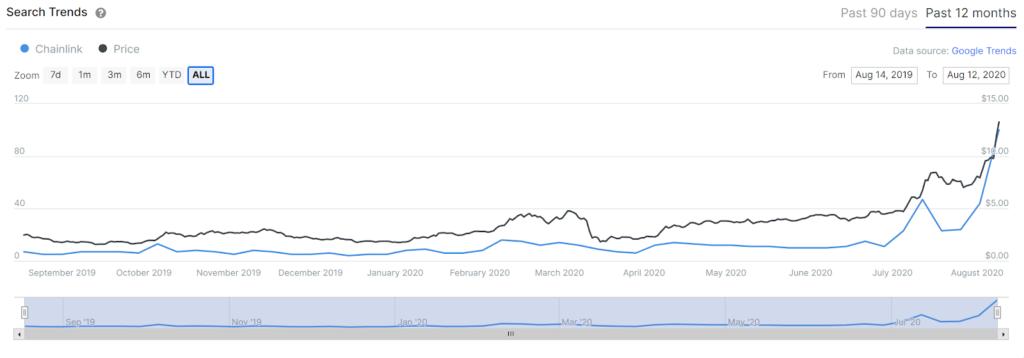 دادههای گوگل ترندز از جستجوی عبارت چین لینک