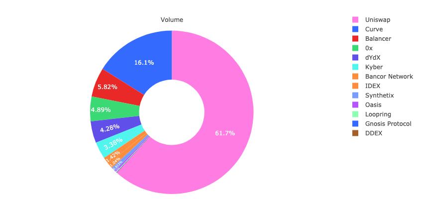 سهم صرافیهای غیرمتمرکز از حجم معاملات