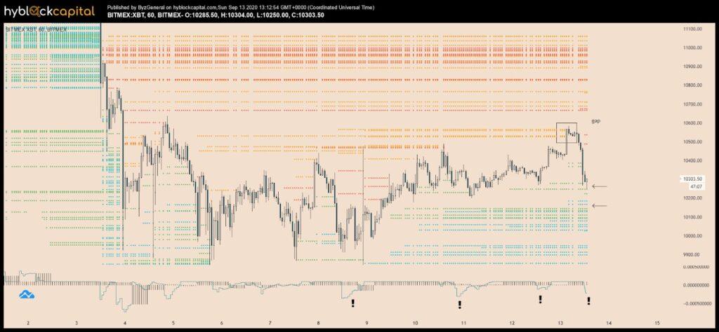 نمودار تغییرات قیمت بیت کوین همراه با سطوح تصفیه